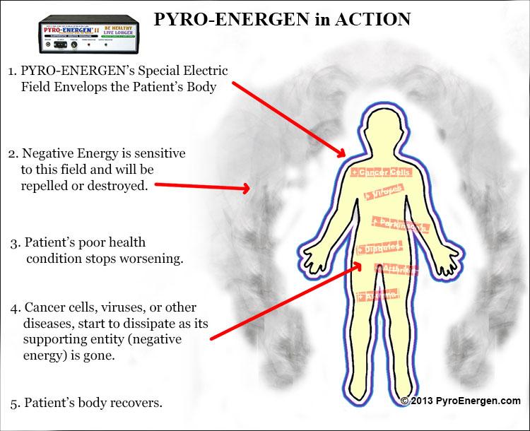 Pyro Energen How Does It Work